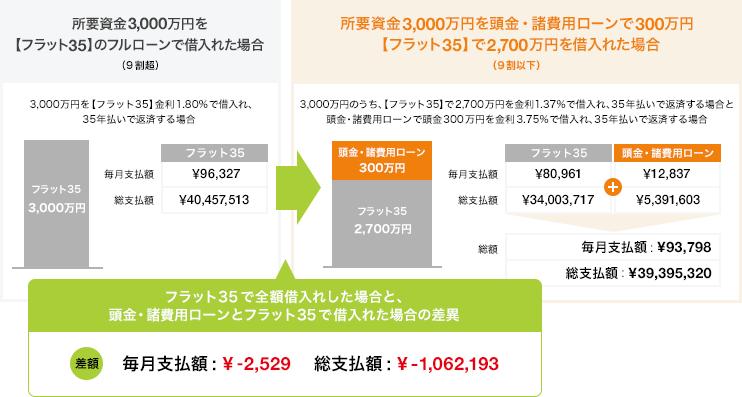 頭金・諸費用ローン
