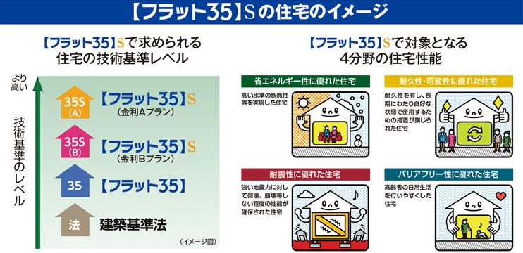 【フラット35】Sの住宅イメージ